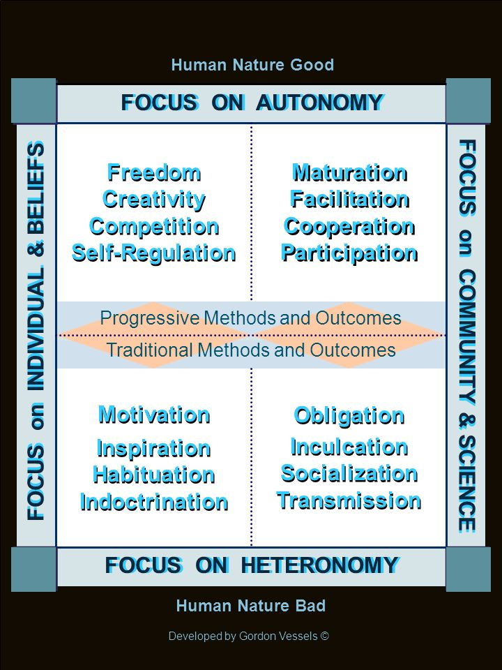 FOCUS ON AUTONOMY FOCUS on INDIVIDUAL & BELIEFS A Morality of Contemplation Free Choice Conation A Morality of Consonance Cooperation Conscience A Morality of Conviction Inculcation Commitment A Morality of Comradery Conformity Connection PROCESS-ORIENTED PROGRESSIVES CONTENT-ORIENTED TRADITIONALISTS FOCUS ON HETERONOMY FOCUS on COMMUNITY & SCIENCE Human Nature Good Human Nature Bad Developed by Gordon Vessels ©