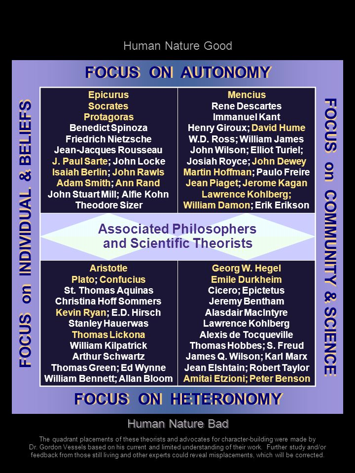 FOCUS ON AUTONOMY FOCUS on INDIVIDUAL & BELIEFS Study, and Philosophical Descriptors FOCUS ON HETERONOMY FOCUS on COMMUNITY & SCIENCE Human Nature Good Human Nature Bad Sectarianism Virtue Ethicism Moral Dogmatism Moral Objectivism Moral Determinism Moral Universalism Moral Authoritarianism Moral Foundationalism Sectarianism Virtue Ethicism Moral Dogmatism Moral Objectivism Moral Determinism Moral Universalism Moral Authoritarianism Moral Foundationalism Collectivism Civic-Liberal and Post-Liberal Communitarianism Moral Socialization Teleological Ethicism Contractarian Ethicism Act & Rule Utilitarianism Collectivism Civic-Liberal and Post-Liberal Communitarianism Moral Socialization Teleological Ethicism Contractarian Ethicism Act & Rule Utilitarianism Related Philosophies, Types of Scientific Liberalism Individualism Eudaimonism Libertarianism Ethical Egoism Moral Emotivism Moral Subjectivism Rights-Based Ethicism Liberalism Individualism Eudaimonism Libertarianism Ethical Egoism Moral Emotivism Moral Subjectivism Rights-Based Ethicism Moral Agency Civic-Liberalism Social Liberalism Social Constructivism Rational Utilitarianism Deontological Ethicism Affective and Cognitive Developmentalism Developed by Gordon Vessels ©