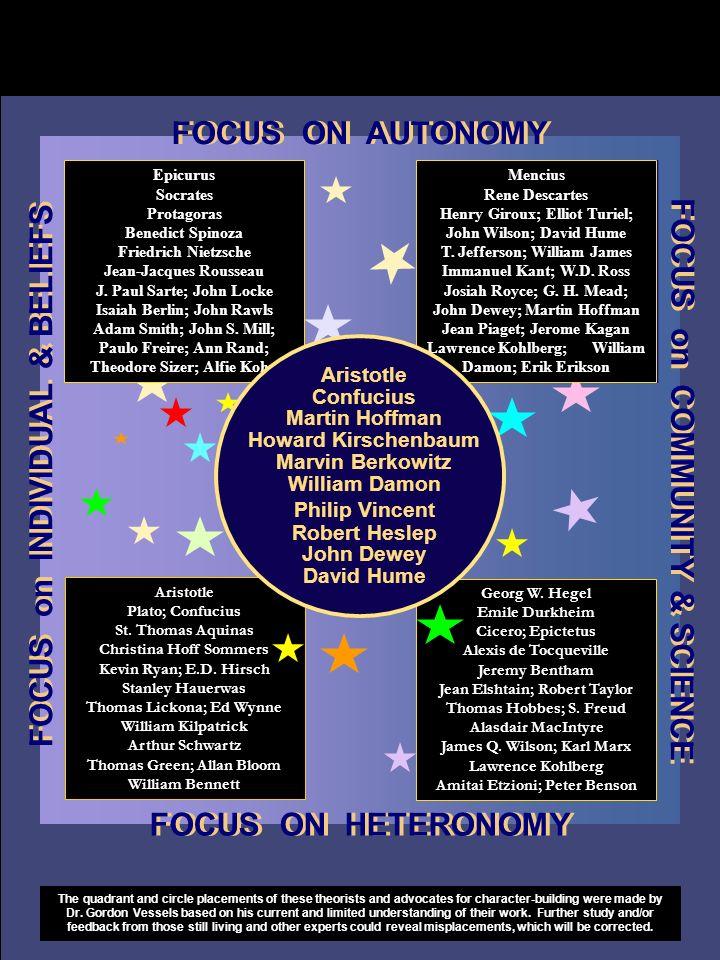 FOCUS ON AUTONOMY FOCUS on INDIVIDUAL & BELIEFS Epicurus Socrates Protagoras Benedict Spinoza Friedrich Nietzsche Jean-Jacques Rousseau J.