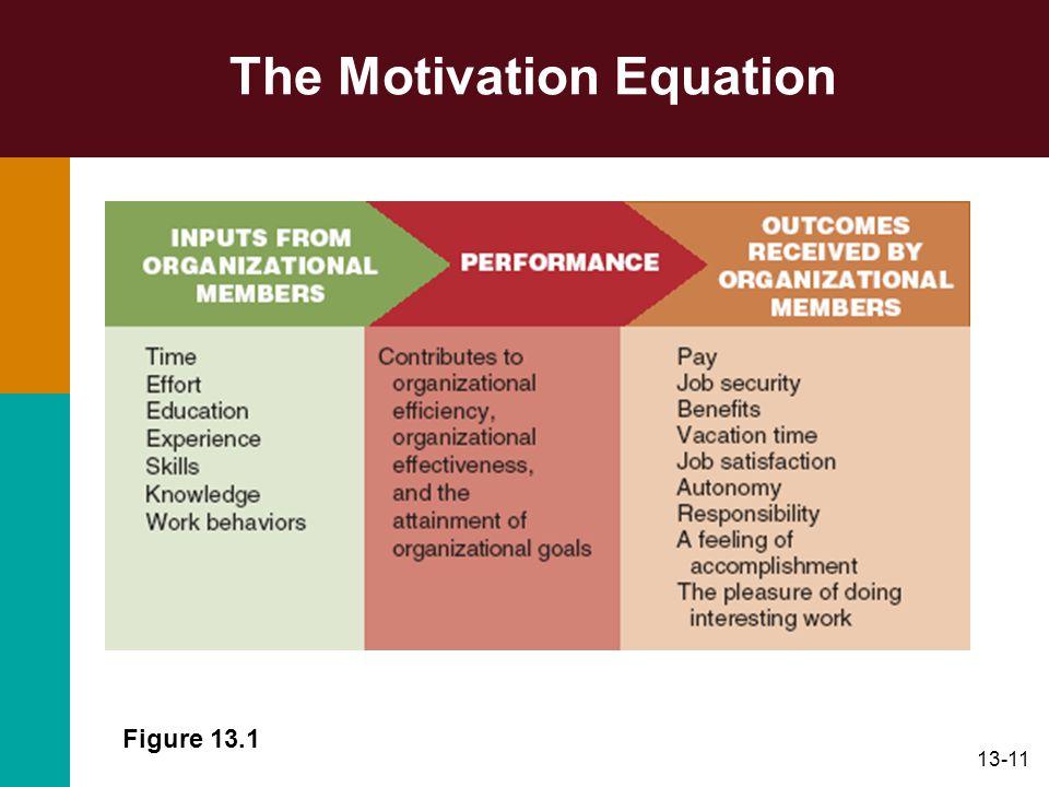 13-11 The Motivation Equation Figure 13.1