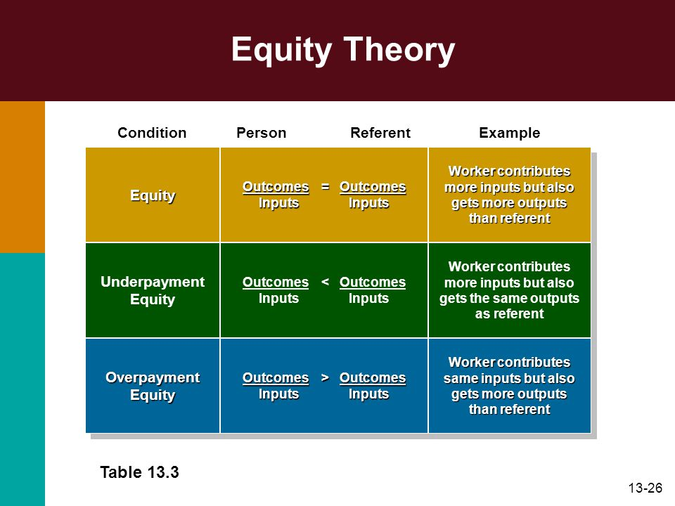 13-26 Equity Theory Table 13.3 Condition Person ReferentExample EquityEquity Outcomes = Outcomes Inputs Inputs Outcomes = Outcomes Inputs Inputs Worke