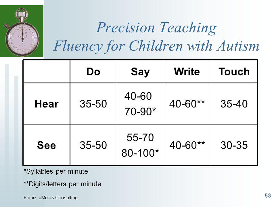 53 Precision Teaching Fluency for Children with Autism 30-3540-60** 55-70 80-100* 35-50See 35-4040-60** 40-60 70-90* 35-50Hear TouchWriteSayDo *Syllab