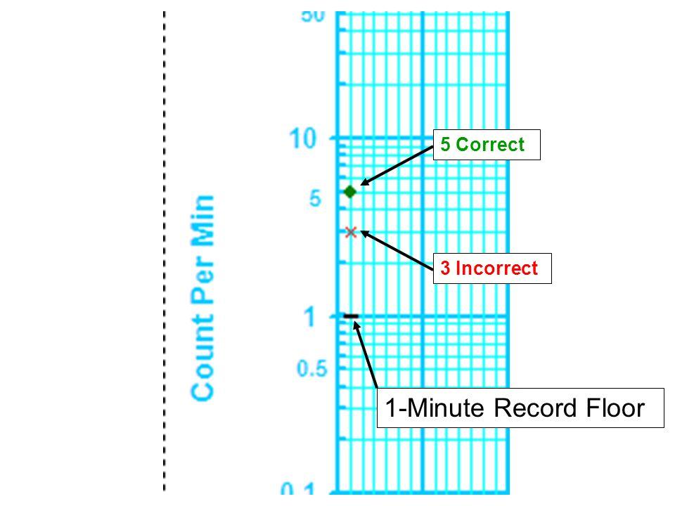 1-Minute Record Floor 3 Incorrect 5 Correct