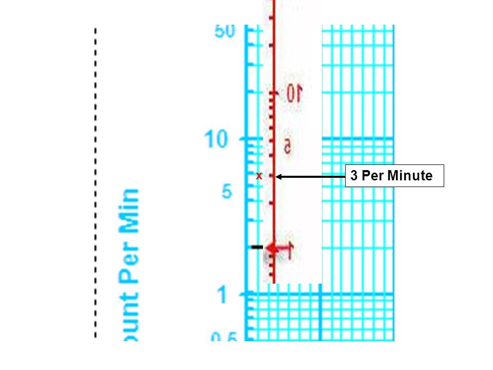 3 Per Minute x