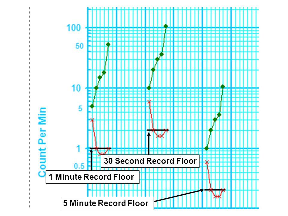 1 Minute Record Floor 5 Minute Record Floor 30 Second Record Floor