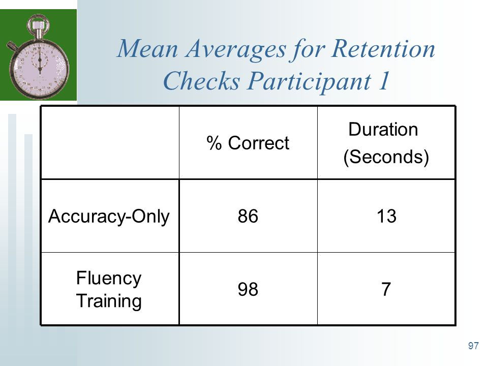97 Mean Averages for Retention Checks Participant 1 798 Fluency Training 1386Accuracy-Only Duration (Seconds) % Correct