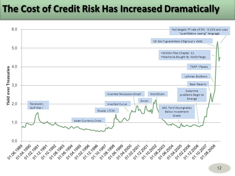 The Cost of Credit Risk Has Increased Dramatically TARP I Passes 12