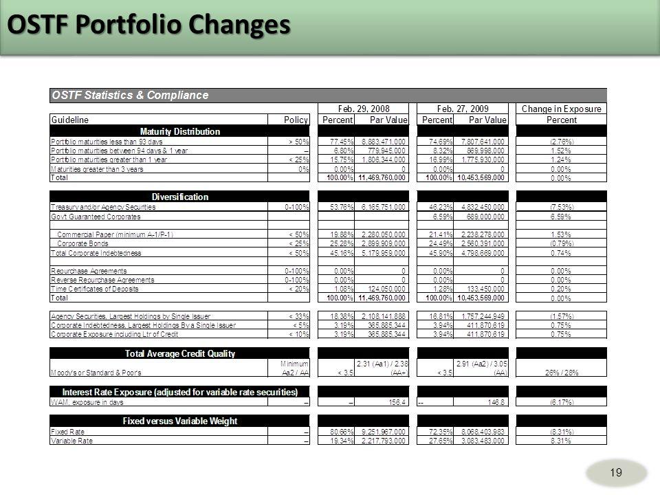 19 OSTF Portfolio Changes
