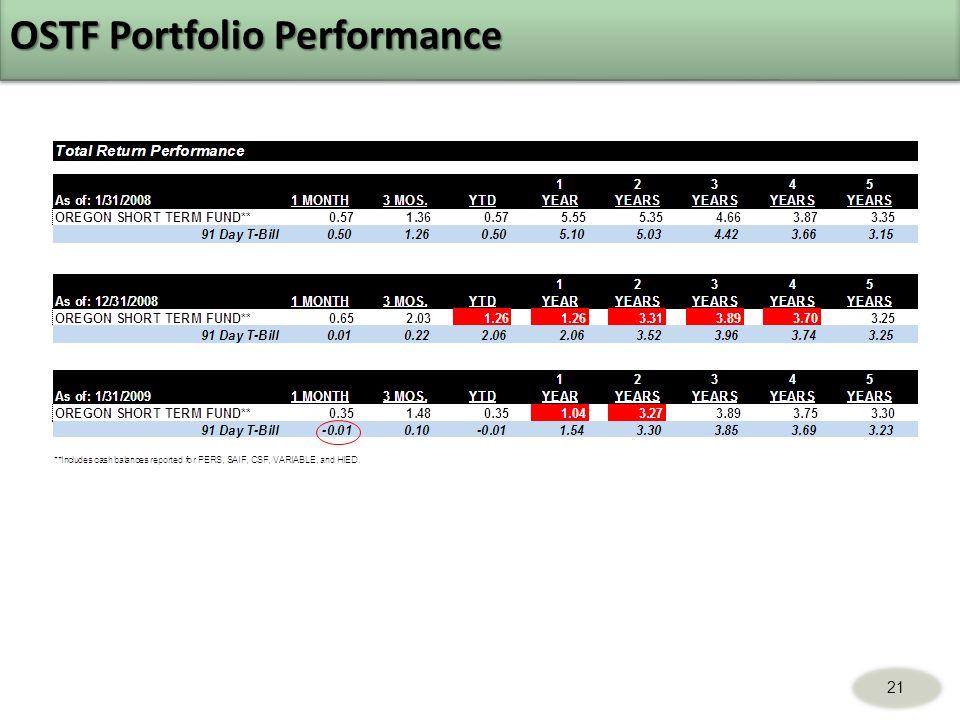 OSTF Portfolio Performance 21