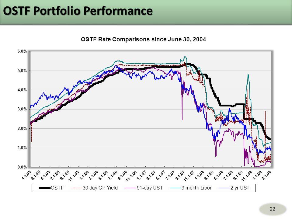 OSTF Portfolio Performance 22