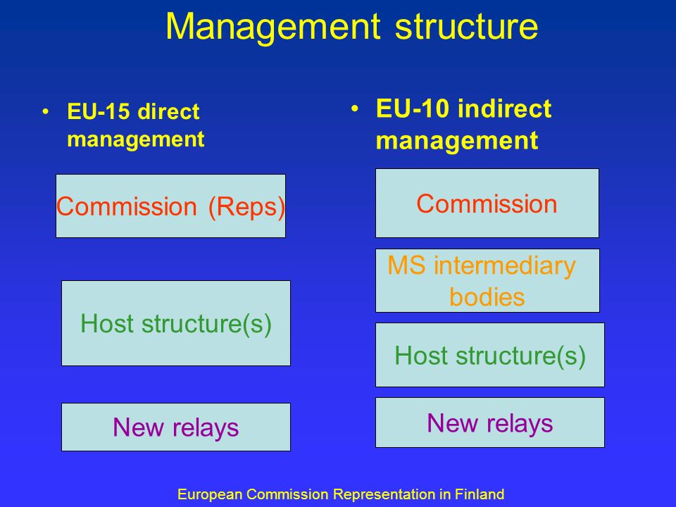 Contractual basis Framework operating grant agreements for the period 2005-2008 – defines general missions and obligations of relays Specific annual operating grant agreement for every year of activity – defines relays annual work programme European Commission Representation in Finland