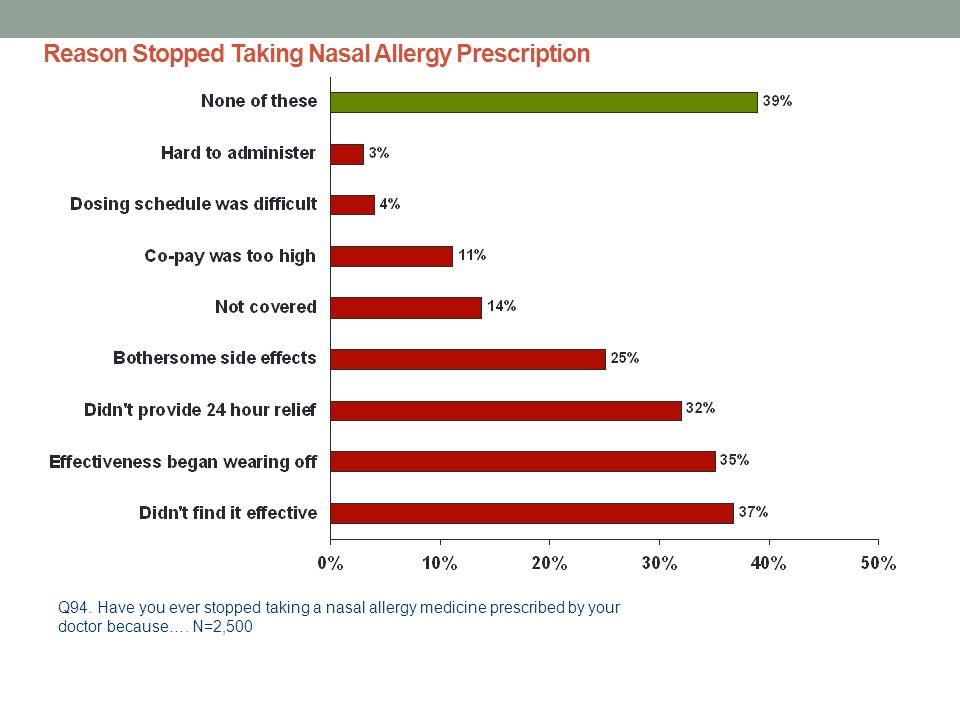 Reason Stopped Taking Nasal Allergy Prescription Q94. Have you ever stopped taking a nasal allergy medicine prescribed by your doctor because…. N=2,50