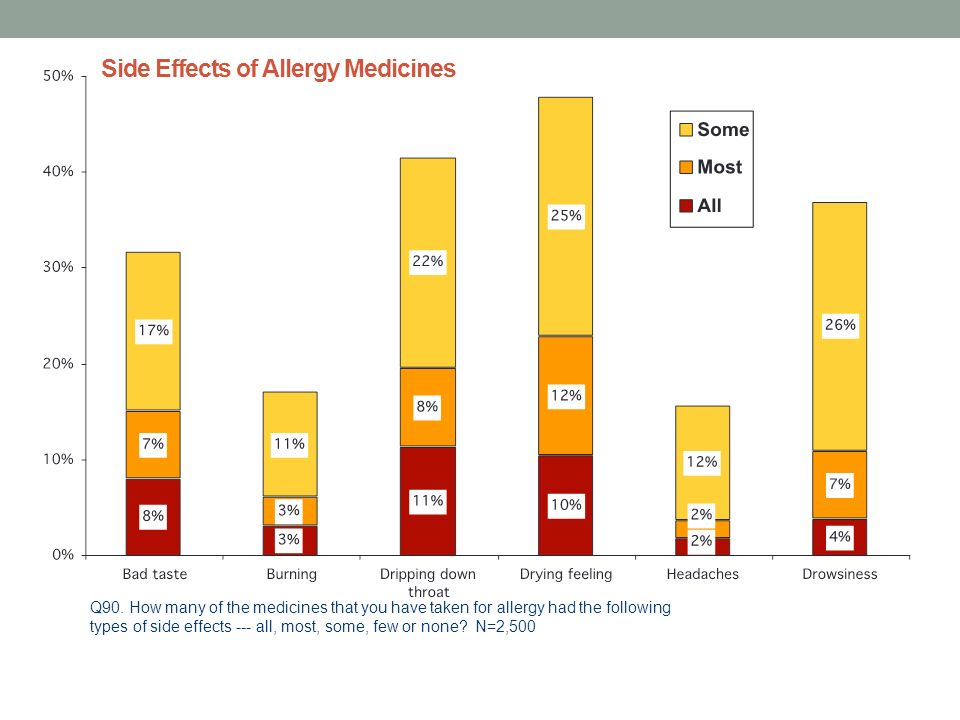 Side Effects of Allergy Medicines Q90.