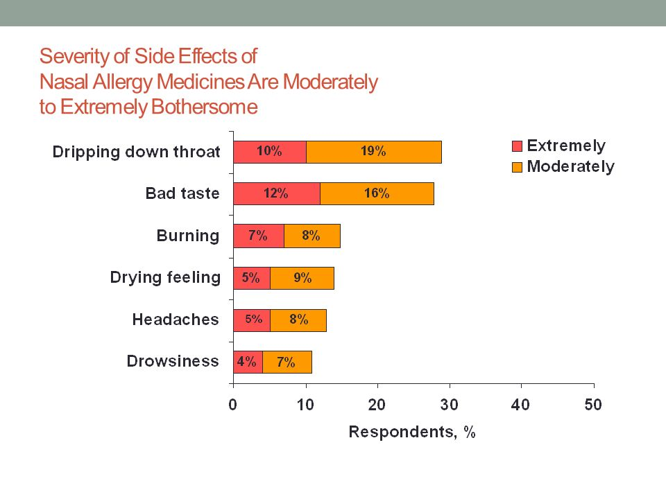 Severity of Side Effects of Nasal Allergy Medicines Are Moderately to Extremely Bothersome