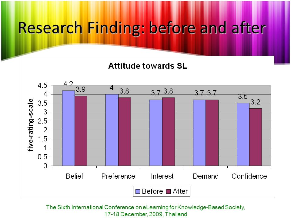 Research Finding: before and after The Sixth International Conference on eLearning for Knowledge-Based Society, 17-18 December, 2009, Thailand
