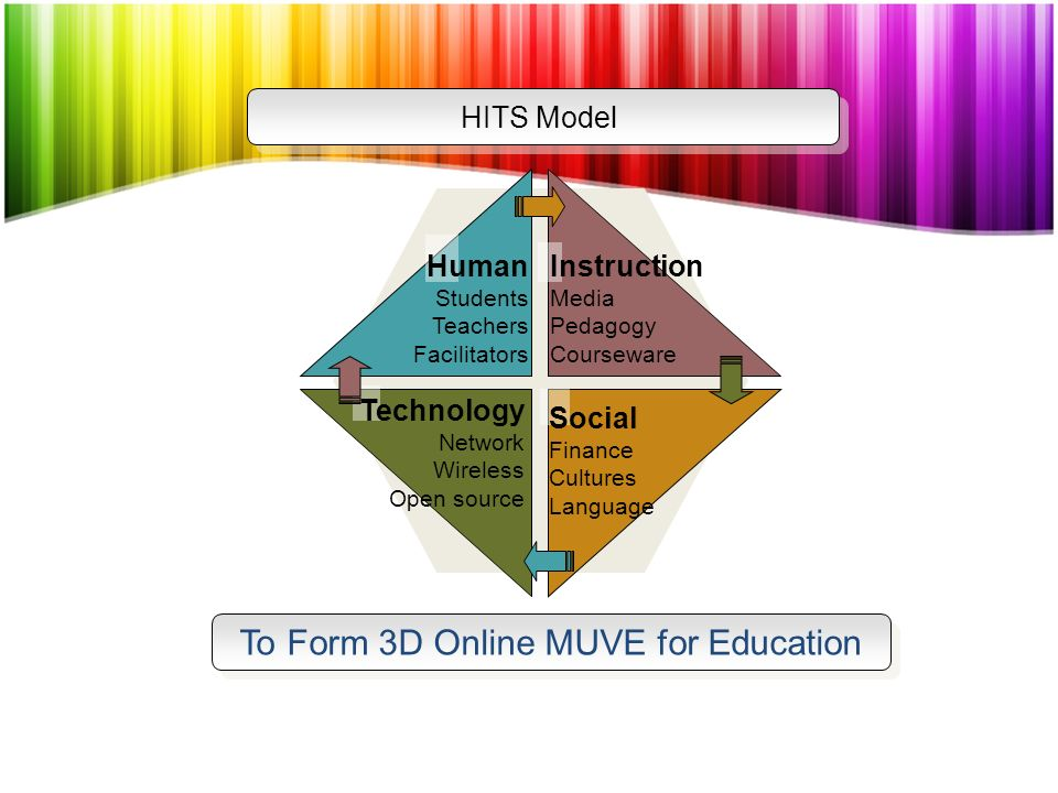 To Form 3D Online MUVE for Education HITS Model Human Students Teachers Facilitators Instruction Media Pedagogy Courseware Technology Network Wireless