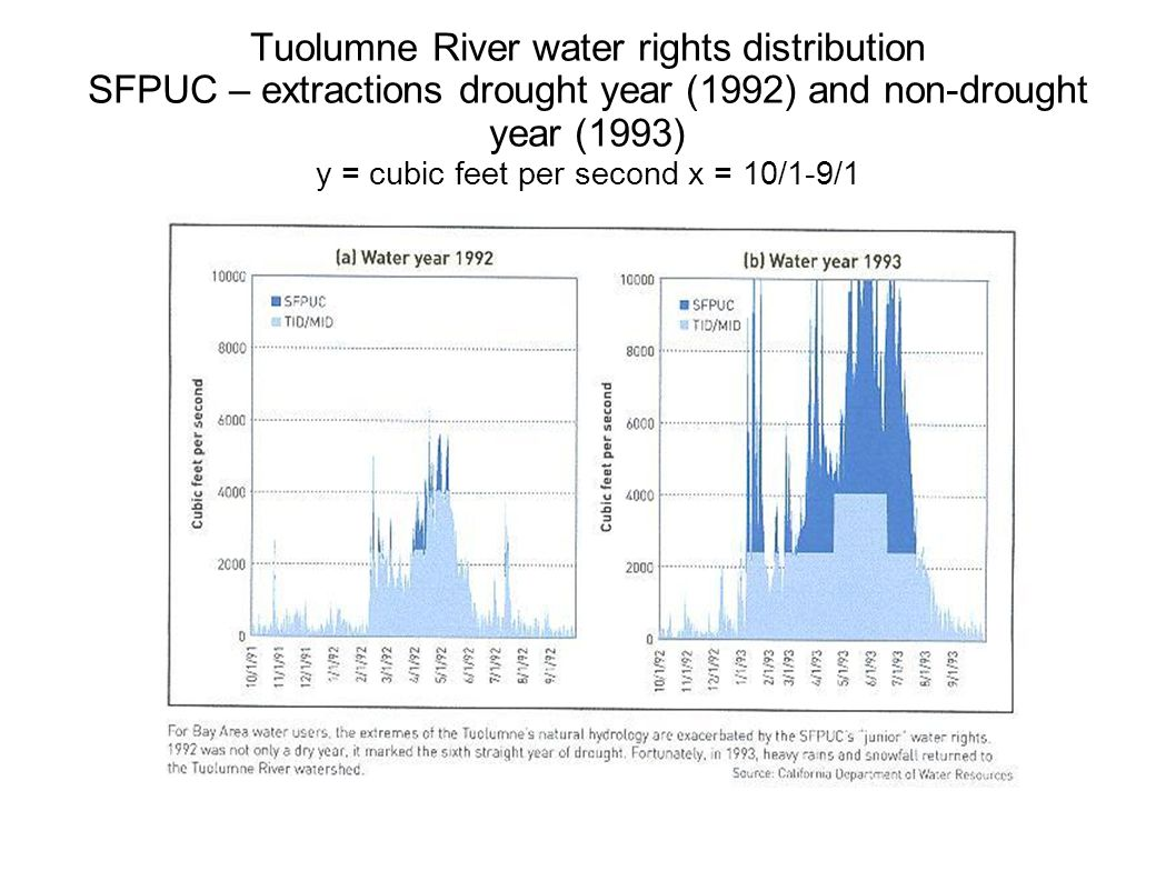 Tuolumne River water rights distribution SFPUC – extractions drought year (1992) and non-drought year (1993) y = cubic feet per second x = 10/1-9/1