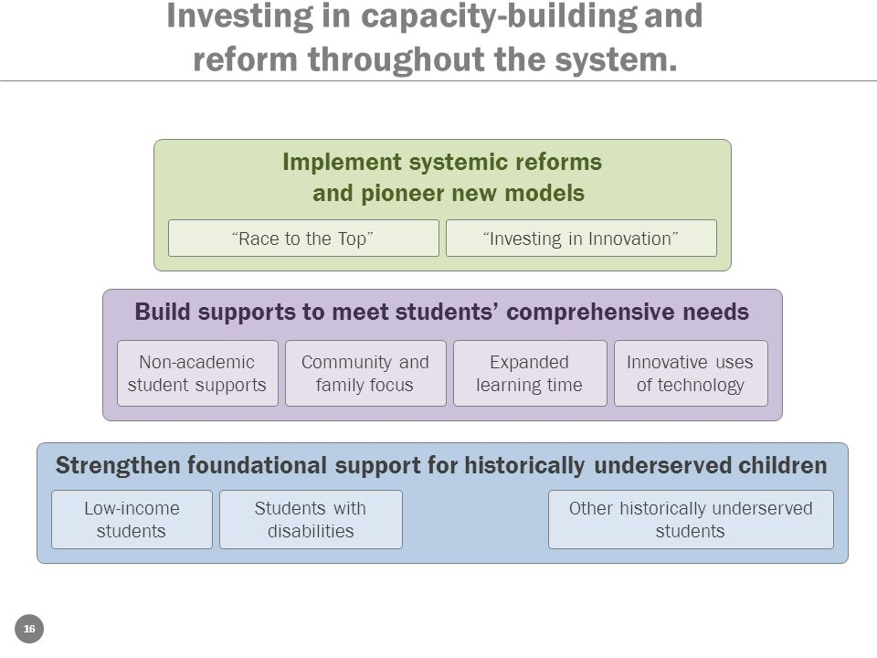 16 Investing in capacity-building and reform throughout the system. English Learners Strengthen foundational support for historically underserved chil
