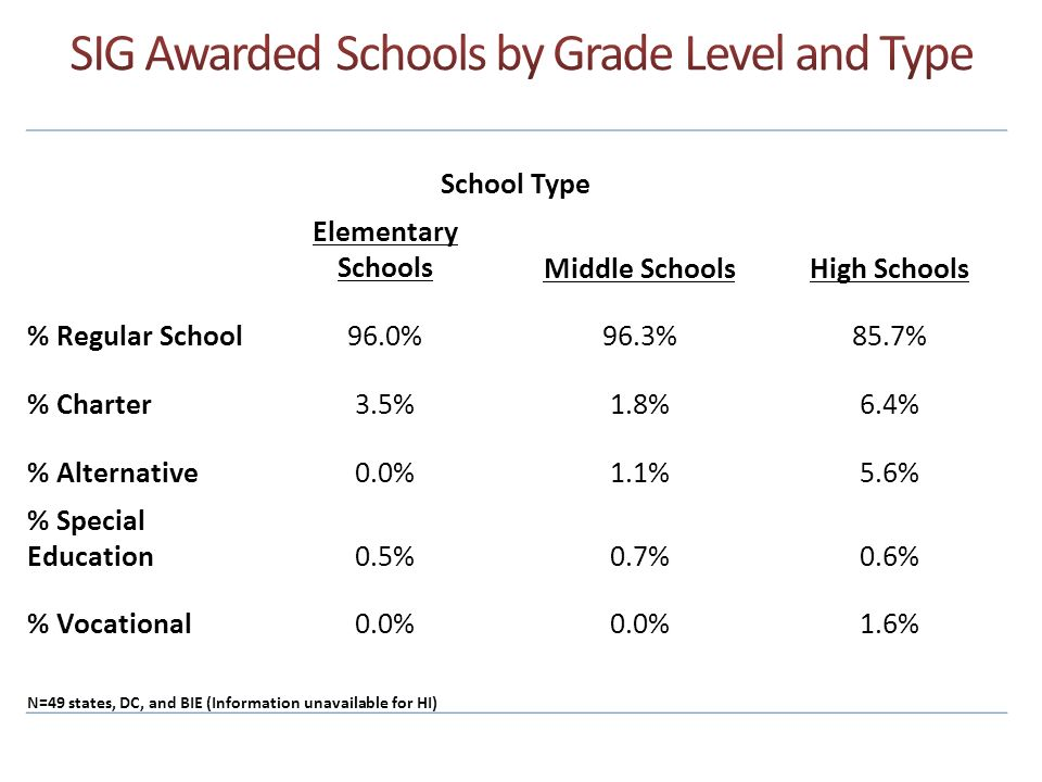 School Type Elementary SchoolsMiddle SchoolsHigh Schools % Regular School96.0%96.3%85.7% % Charter3.5%1.8%6.4% % Alternative0.0%1.1%5.6% % Special Edu
