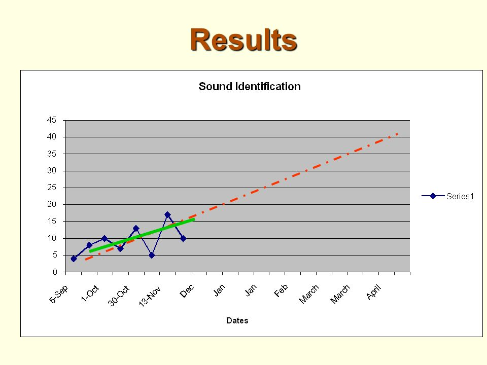 IPA Sounds Data Jenny 0 5 1 2 3 4 5 6 7 8 9 10 11 12 13 14 15 16 17 18 19 20 10 15 20 25 30 35 40 45 50 55 60 65 Correct Sounds Per Minute Session Number Baseline Intervention