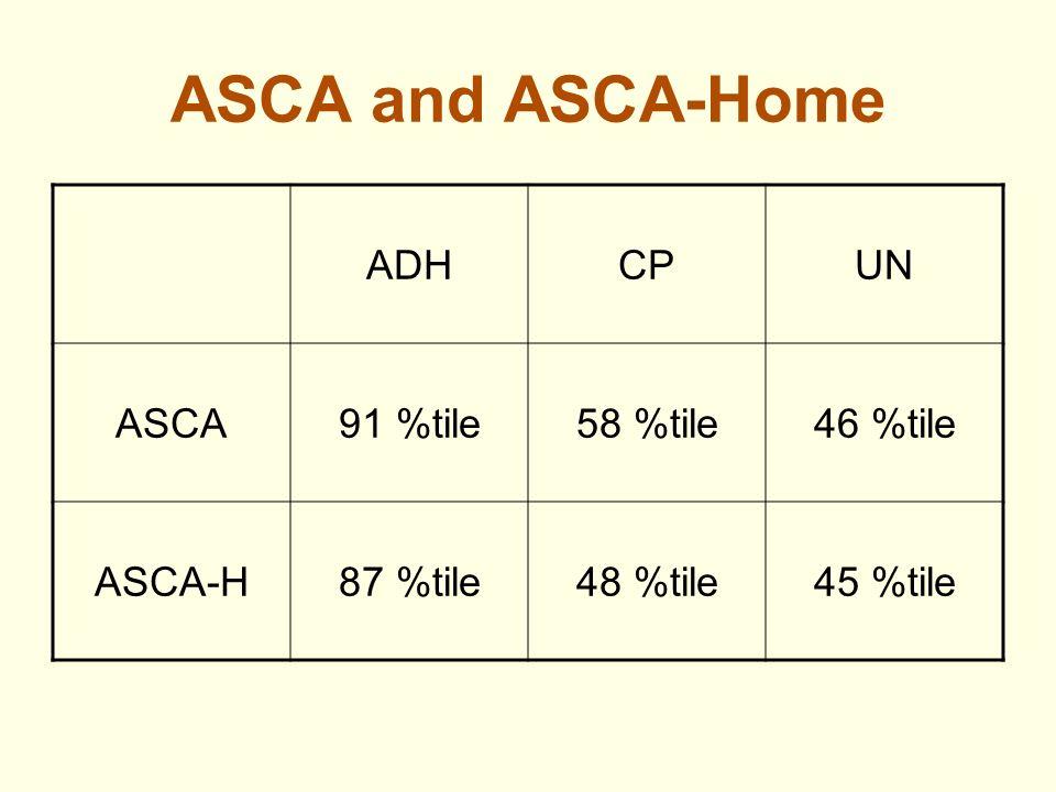ASCA and ASCA-Home ADHCPUN ASCA91 %tile58 %tile46 %tile ASCA-H87 %tile48 %tile45 %tile
