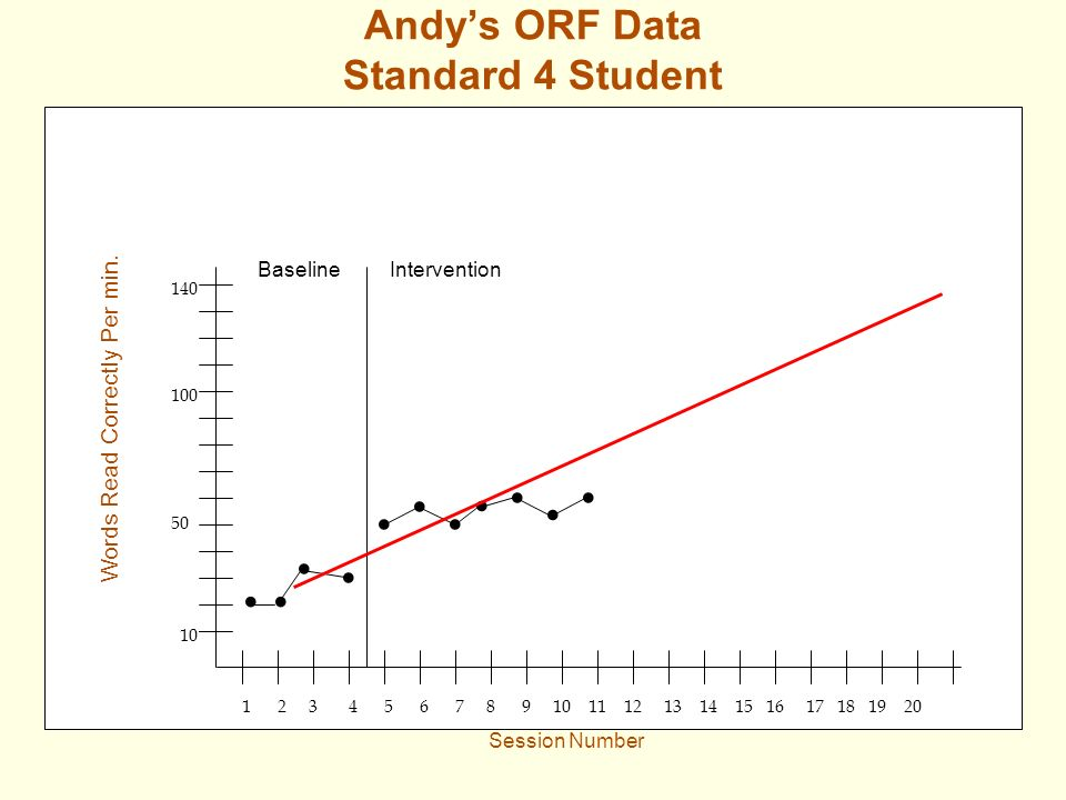 Andys ORF Data Standard 4 Student 10 1 2 3 4 5 6 7 8 9 10 11 12 13 14 15 16 17 18 19 20 50 100 140 Words Read Correctly Per min. Session Number Baseli