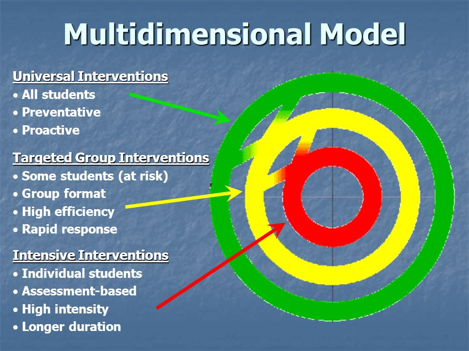 Multidimensional Model Universal Interventions All students Preventative Proactive Targeted Group Interventions Some students (at risk) Group format H