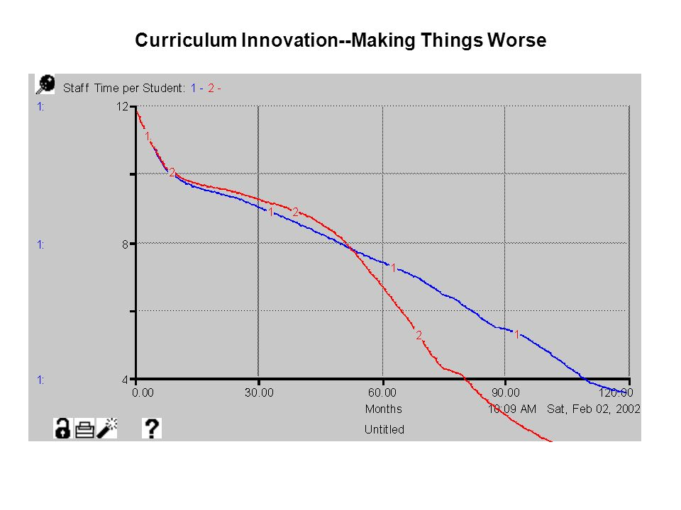 Curriculum Innovation--Making Things Worse