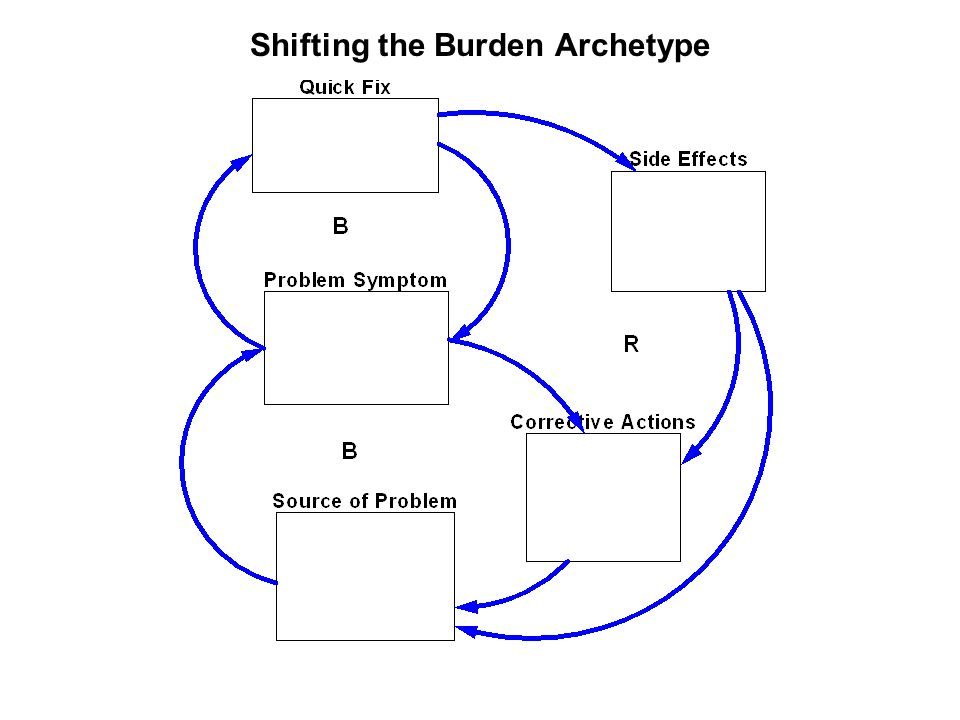 Shifting the Burden Archetype