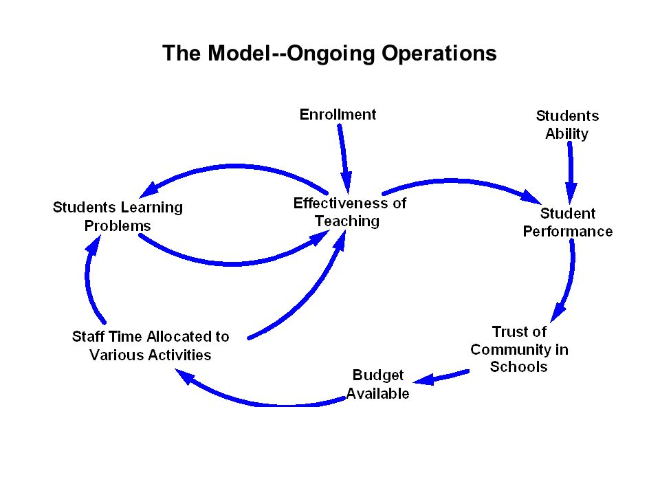 The Model--Ongoing Operations