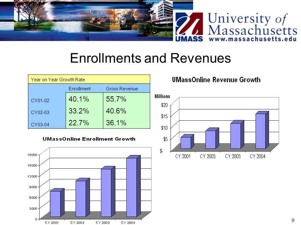 9 Enrollments and Revenues Year on Year Growth Rate EnrollmentGross Revenue CY %55.7% CY %40.6% CY %36.1%