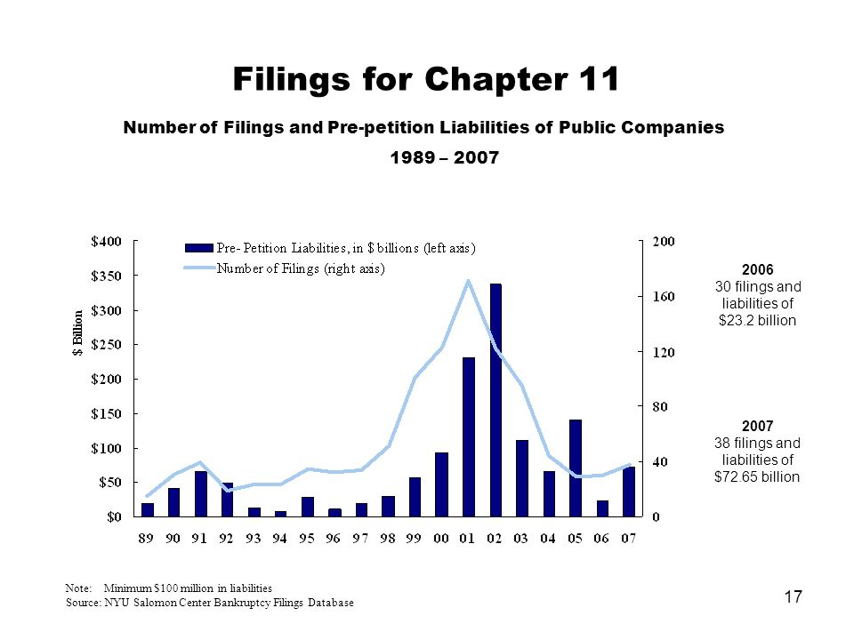 17 Filings for Chapter 11 Number of Filings and Pre-petition Liabilities of Public Companies 1989 – 2007 Note: Minimum $100 million in liabilities Source: NYU Salomon Center Bankruptcy Filings Database 2006 30 filings and liabilities of $23.2 billion 2007 38 filings and liabilities of $72.65 billion