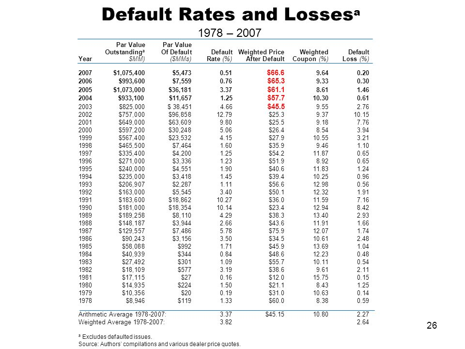 26 Default Rates and Losses a 1978 – 2007 Par Value Outstanding a Of Default Default Weighted PriceWeightedDefault Year $MM)($MMs)Rate (%)After DefaultCoupon (%)Loss (%) 2007 $1,075,400$5,4730.51 $66.6 9.640.20 2006$993,600$7,5590.76 $65.3 9.330.30 2005 $1,073,000$36,1813.37 $61.1 8.611.46 2004 $933,100$11,657 1.25 $57.7 10.300.61 2003 $825,000$ 38,451 4.66 $45.5 9.552.76 2002 $757,000$96,85812.79$25.39.3710.15 2001$649,000$63,6099.80$25.59.187.76 2000 $597,200$30,2485.06$26.48.543.94 1999 $567,400$23,5324.15$27.910.553.21 1998 $465,500$7,4641.60$35.99.461.10 1997 $335,400$4,2001.25$54.211.870.65 1996 $271,000$3,3361.23$51.98.920.65 1995 $240,000$4,5511.90$40.611.831.24 1994 $235,000$3,4181.45$39.410.250.96 1993 $206,907$2,2871.11$56.612.980.56 1992 $163,000$5,5453.40$50.112.321.91 1991 $183,600$18,86210.27$36.011.597.16 1990 $181,000$18,35410.14$23.412.948.42 1989 $189,258$8,1104.29$38.313.402.93 1988 $148,187$3,9442.66$43.611.911.66 1987 $129,557$7,4865.78$75.912.071.74 1986 $90,243$3,1563.50$34.510.612.48 1985 $58,088$9921.71$45.913.691.04 1984 $40,939$3440.84$48.612.230.48 1983 $27,492$3011.09$55.710.110.54 1982 $18,109$5773.19$38.69.612.11 1981 $17,115$270.16$12.015.750.15 1980 $14,935$2241.50$21.18.431.25 1979 $10,356$200.19$31.010.630.14 1978 $8,946$1191.33$60.08.380.59 Arithmetic Average 1978-2007:3.37$45.1510.802.27 Weighted Average 1978-2007:3.82 2.64 a Excludes defaulted issues.