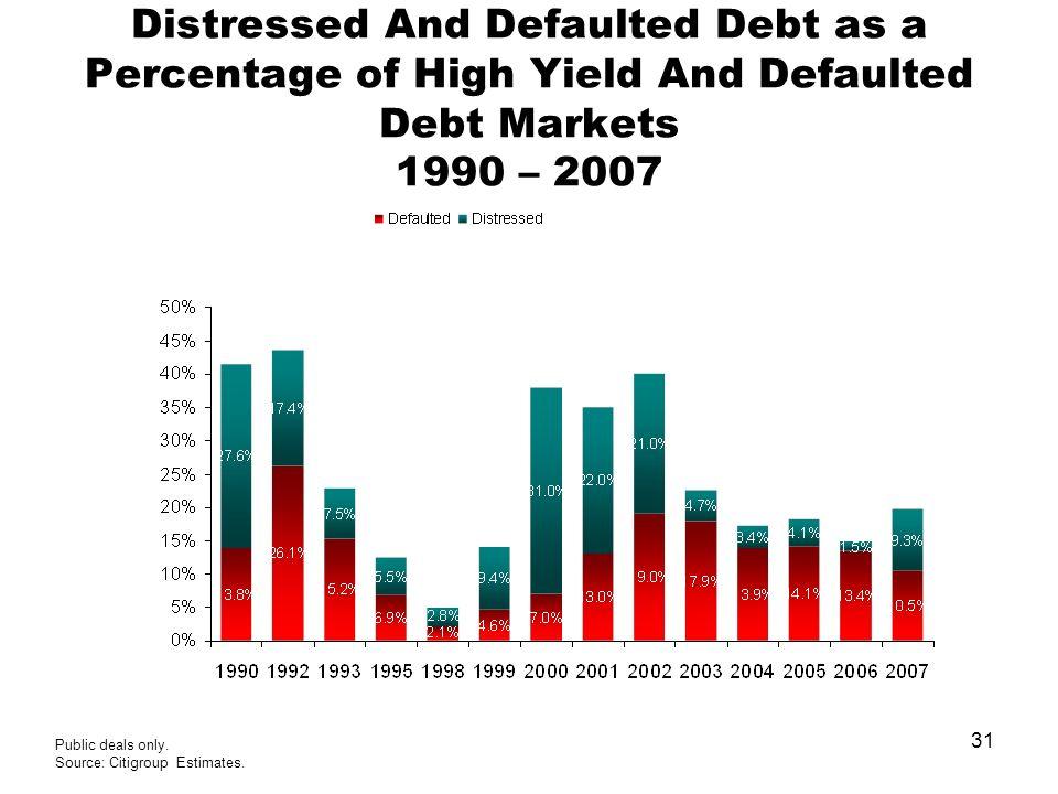 31 Public deals only. Source: Citigroup Estimates.