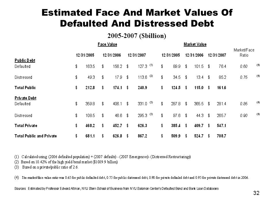 32 Estimated Face And Market Values Of Defaulted And Distressed Debt 2005-2007 ($billion)