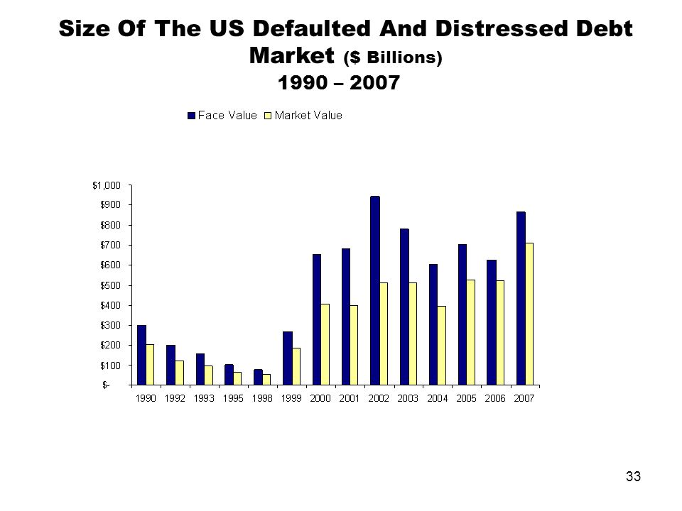 33 Size Of The US Defaulted And Distressed Debt Market ($ Billions) 1990 – 2007