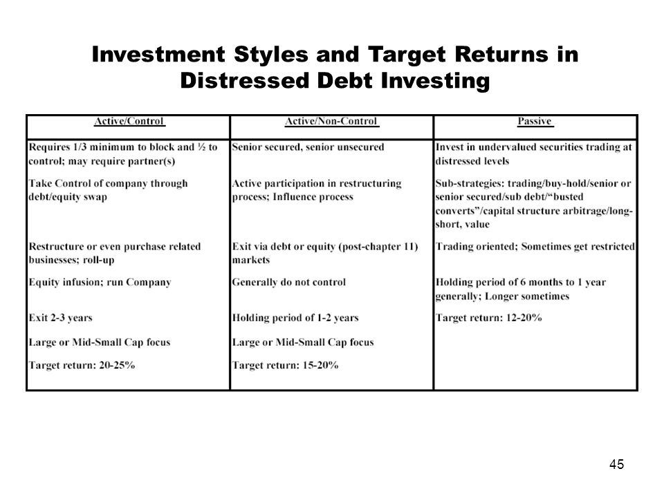 45 Investment Styles and Target Returns in Distressed Debt Investing