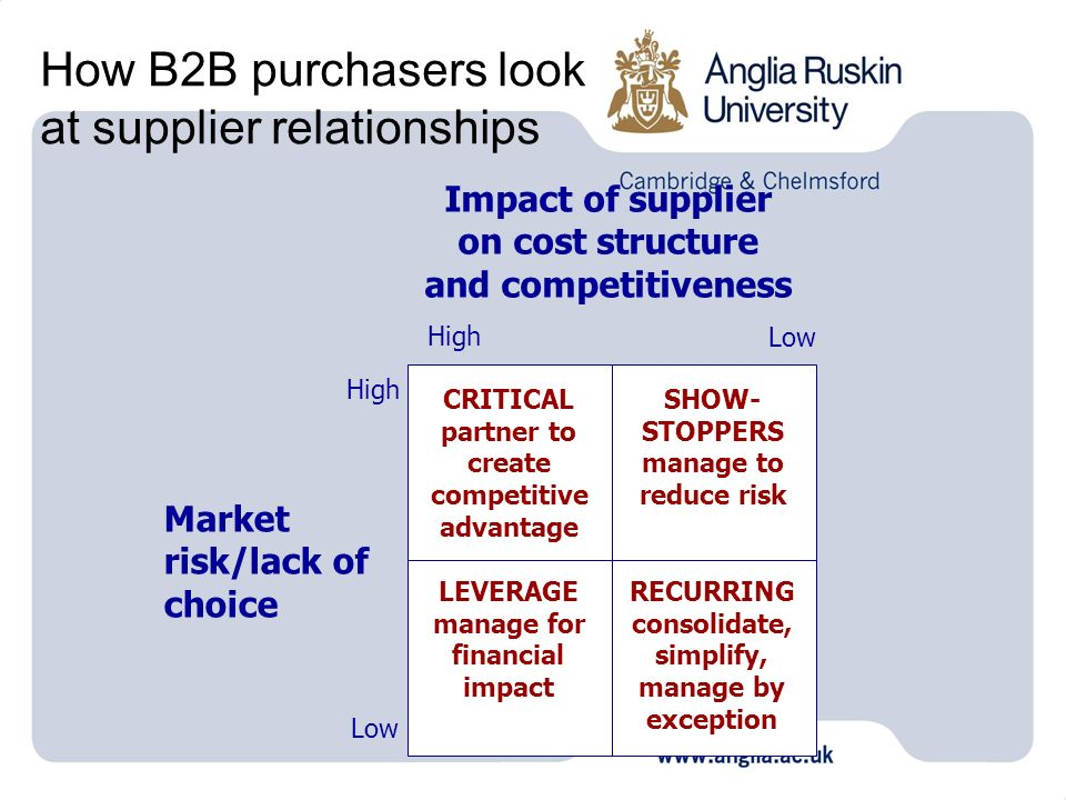 How B2B purchasers look at supplier relationships Impact of supplier on cost structure and competitiveness Market risk/lack of choice High Low High Low CRITICAL partner to create competitive advantage LEVERAGE manage for financial impact RECURRING consolidate, simplify, manage by exception SHOW- STOPPERS manage to reduce risk
