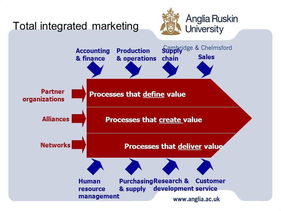 Total integrated marketing Processes that define value Processes that create value Processes that deliver value Accounting & finance Production & oper