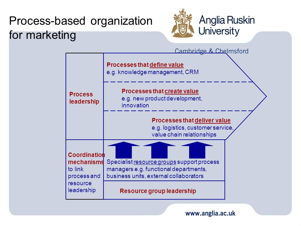 Process-based organization for marketing Processes that define value e.g. knowledge management, CRM Processes that create value e.g. new product devel