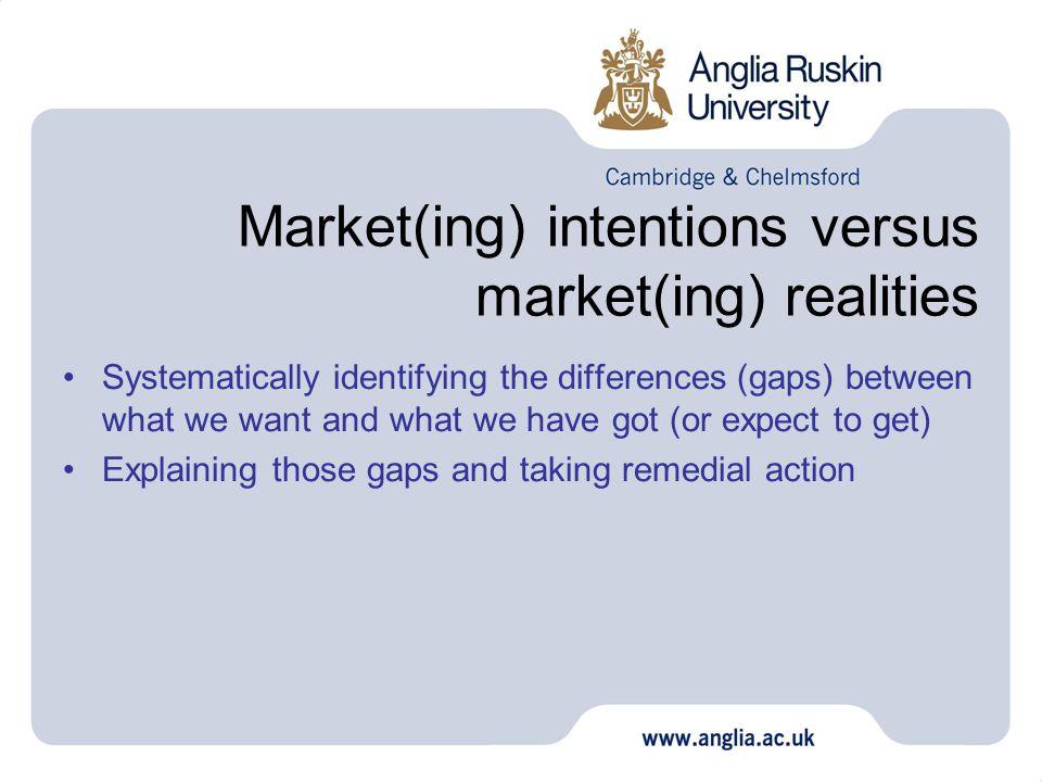 Strategic gap analysis Strategic intent Strategic reality Strategic gaps Comparison