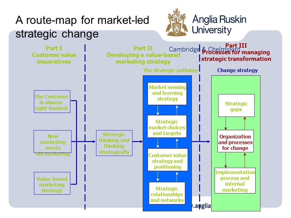 Agenda Organizing for marketing Total integrated marketing New types of organization Process-based marketing