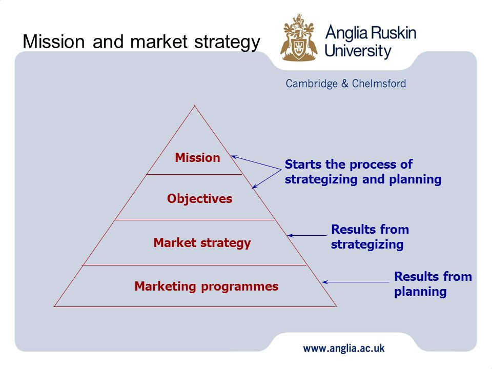 Mission and market strategy Mission Objectives Market strategy Marketing programmes Starts the process of strategizing and planning Results from strat