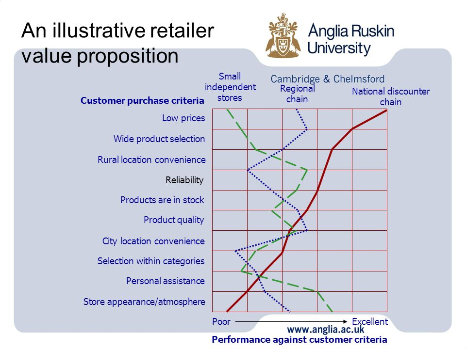 An illustrative retailer value proposition PoorExcellent Performance against customer criteria Low prices Wide product selection Rural location conven