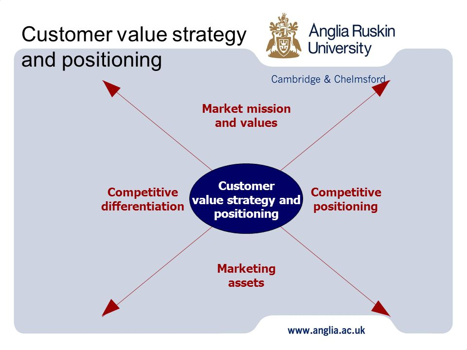 Customer value strategy and positioning Customer value strategy and positioning Market mission and values Competitive differentiation Competitive posi