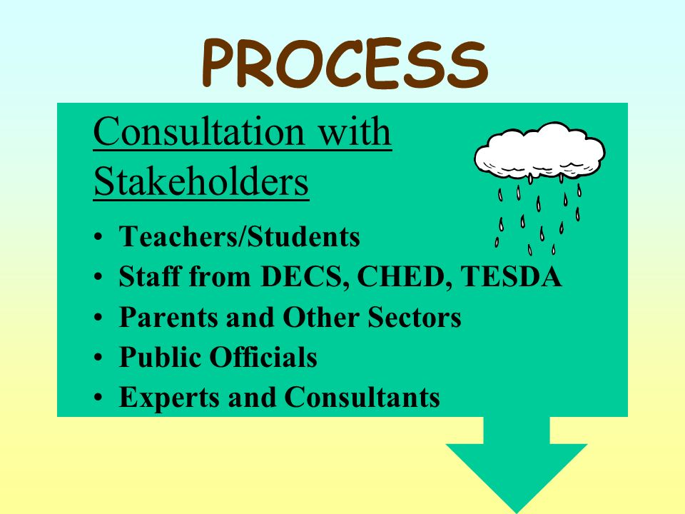 Consultation with Stakeholders Teachers/Students Staff from DECS, CHED, TESDA Parents and Other Sectors Public Officials Experts and Consultants PROCESS