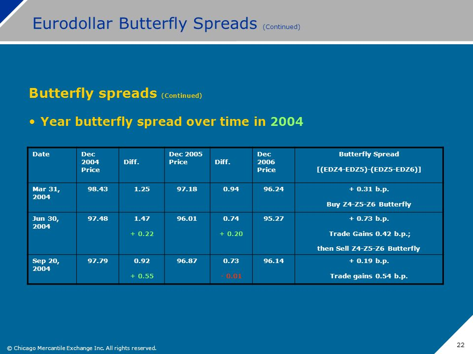 © Chicago Mercantile Exchange Inc. All rights reserved. 22 Eurodollar Butterfly Spreads (Continued) Butterfly spreads (Continued) Year butterfly sprea