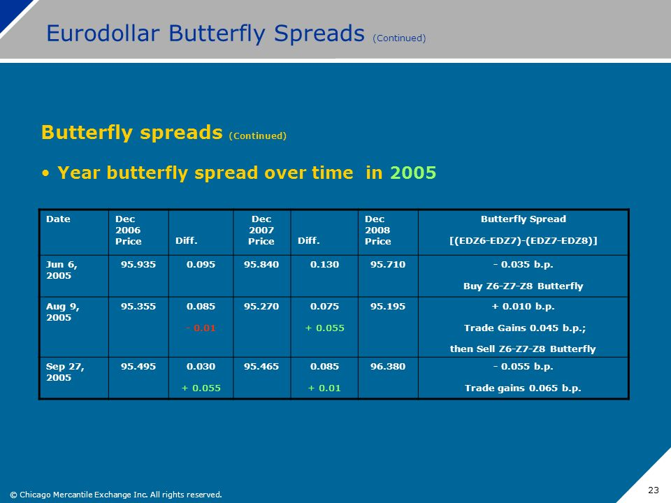 © Chicago Mercantile Exchange Inc. All rights reserved. 23 Eurodollar Butterfly Spreads (Continued) Butterfly spreads (Continued) Year butterfly sprea