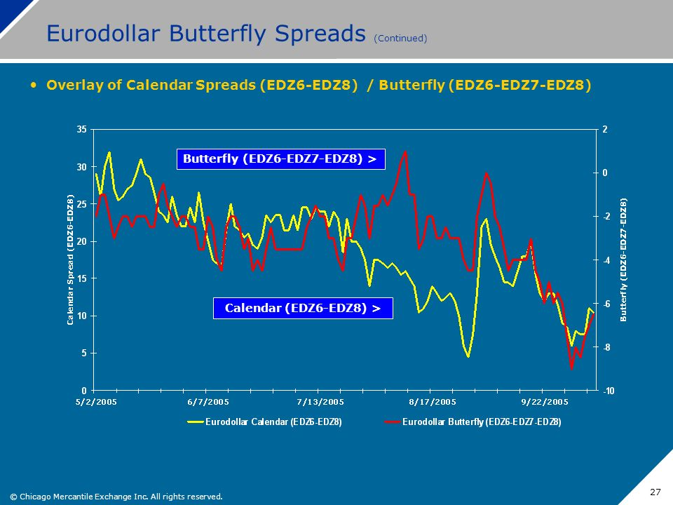 © Chicago Mercantile Exchange Inc. All rights reserved. 27 Eurodollar Butterfly Spreads (Continued) Overlay of Calendar Spreads (EDZ6-EDZ8) / Butterfl