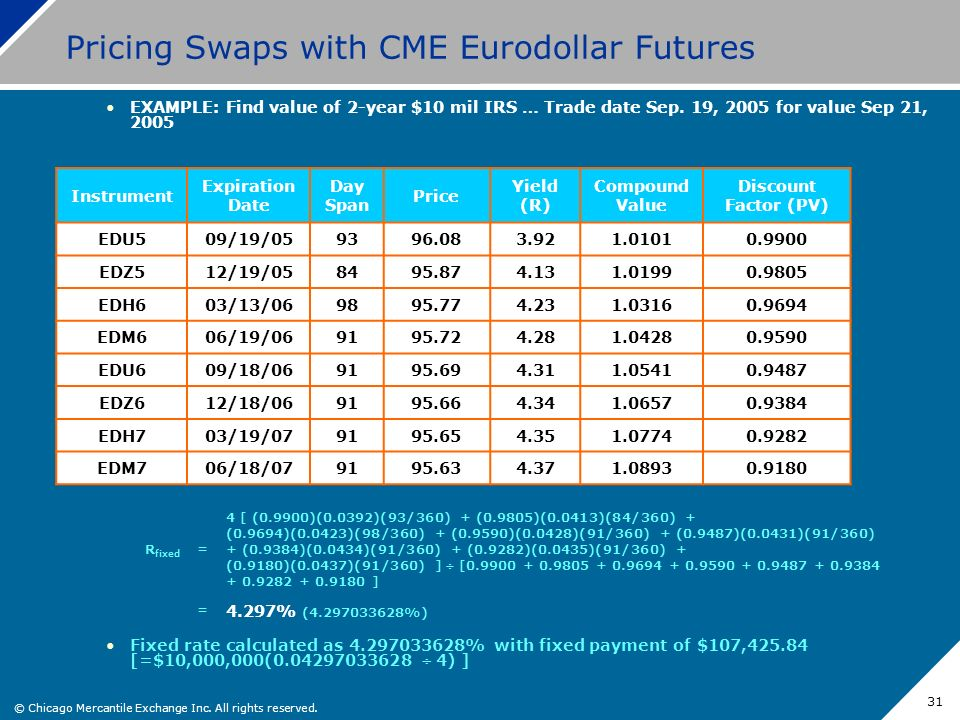 © Chicago Mercantile Exchange Inc. All rights reserved. 31 Pricing Swaps with CME Eurodollar Futures EXAMPLE: Find value of 2-year $10 mil IRS … Trade